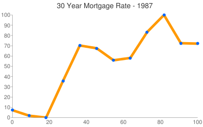 Maryland Mortgage Rates